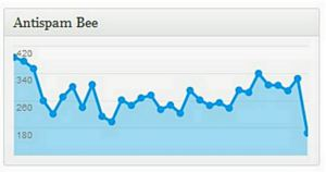 AntiSpam Bee Dashboard