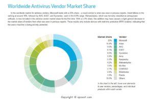 Worldwide Antivirus Vendor Market Share 2014-1