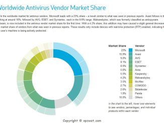 Worldwide Antivirus Vendor Market Share 2014-1
