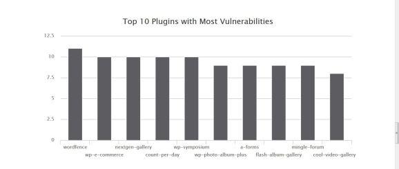 Die 10 unsichersten WordPress Plugins - Screenshot 18.12.2014 wpvuldb.com